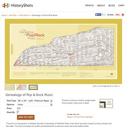 Genealogy of Pop & Rock Music by HistoryShots