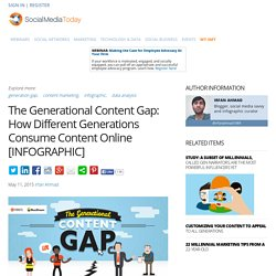 The Generational Content Gap: How Different Generations Consume Content Online