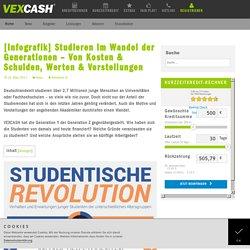 [Infografik] Studieren im Wandel der Generationen - Von Kosten & Schulden, Werten & Vorstellungen