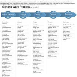 Generic Work Process - v1.0