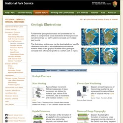 Explore Nature » Geologic Resources » Education
