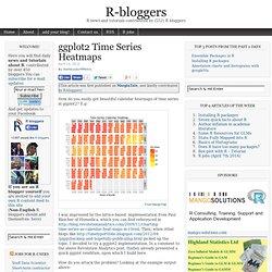 ggplot2 Time Series Heatmaps