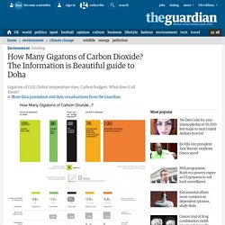 How Many Gigatons of Carbon Dioxide? The Information is Beautiful guide to Doha