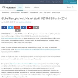 Global Nanophotonic Market Worth US$37.6 Billion by 2014
