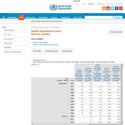 Ratios dépenses de santé - filtrer pour la Suisse