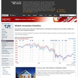 Global recession timeline