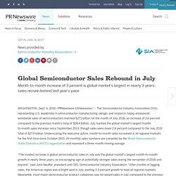 Global Semiconductor Sales Rebound in July