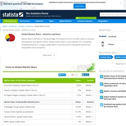 Global Market Share - Statistics & Facts