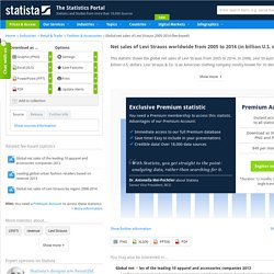 Global net sales of Levi Strauss, 2014