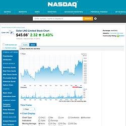 Golar LNG Limited (GLNG) Stock Chart