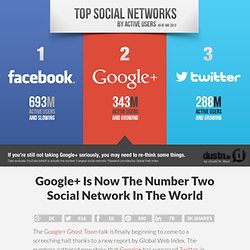 Google+ Is Now The Number Two Social Network In The World | Dustn.tv