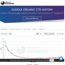 Google Organic CTR History