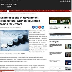 Budget analysis: Share of spend in government expenditure, GDP on education falling for 3 years