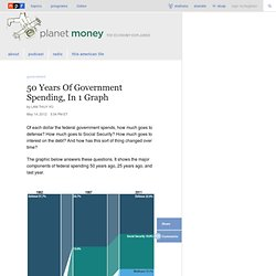 50 Years of Government Spending, In 1 Graph : Planet Money
