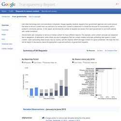 Government Requests – Google Transparency Report