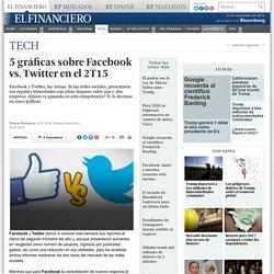 5 gráficas sobre Facebook vs. Twitter en el 2T15