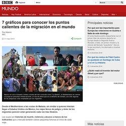 7 gráficos para conocer los puntos calientes de la migración en el mundo - BBC Mundo