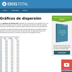 Gráficos de dispersión - Excel Total