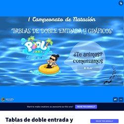 Tablas de doble entrada y gráficos de barras by unpaseoporlaescuela on Genially