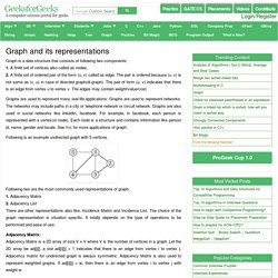 Graph and its representations