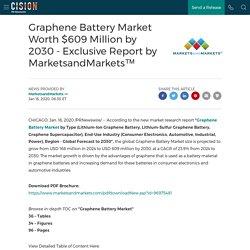 Graphene Battery Market Worth $609 Million by 2030