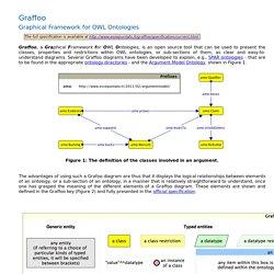 Graffoo - Graphical Framework for OWL Ontologies