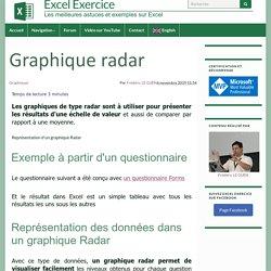 Graphique Radar dans Excel - Comment les comprendre