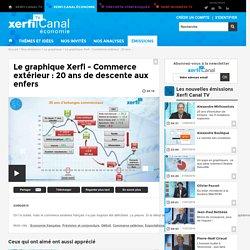 Le graphique Xerfi - Commerce extérieur : 20 ans de descente aux enfers