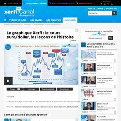 Le graphique Xerfi : le cours euro/dollar, les leçons de l'histoire