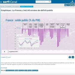 Le graphique Xerfi, Graphique : La France, c'est 40 années de déficit public