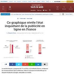 Ce graphique révèle l'état inquiétant de la publicité en ligne en France