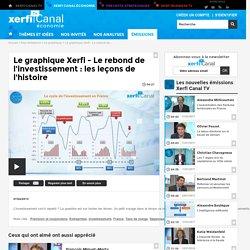 Le graphique Xerfi - Le rebond de l'investissement : les leçons de l'histoire