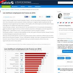 Graphique: Les meilleurs employeurs de France en 2016
