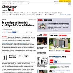 Le graphique qui démonte la «politique de l'offre» de Hollande