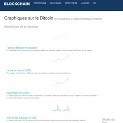 Graphiques Bitcoin