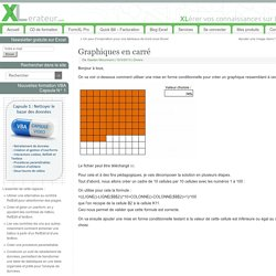 Graphiques en carré - XLérateur