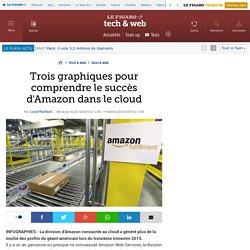 Trois graphiques pour comprendre le succès d'Amazon dans le cloud