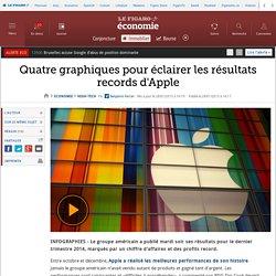 Quatre graphiques pour éclairer les résultats records d'Apple