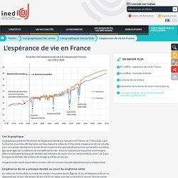 L'espérance de vie en France - Les graphiques interprétés - Les graphiques/ les cartes