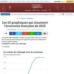 Les 10 graphiques qui résument l'économie française de 2015