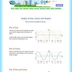 Graphs of Sine, Cosine and Tangent