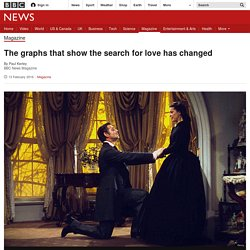 The graphs that show the search for love has changed