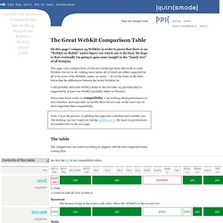 The Great WebKit Comparison Table