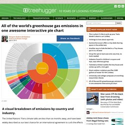 All of the world's greenhouse gas emissions in one awesome interactive pie chart