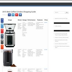 2015 Best Coffee Grinders Shopping Guide