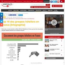 Top 10 des groupes hôteliers en France [Infographie]