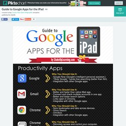 Guide to Google Apps for the iPad