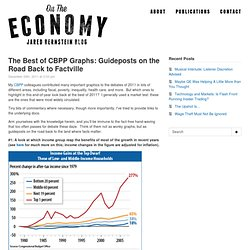 The Best of CBPP Graphs: Guideposts on the Road Back to Factville