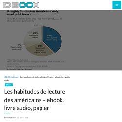 Les habitudes de lecture des américains – ebook, livre audio, papier