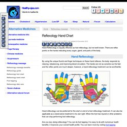Hand Reflexology Chart